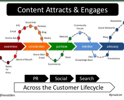 content attracts b2b