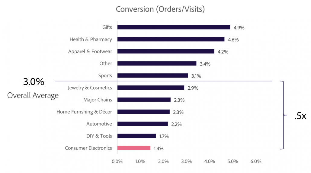 ecommerce conversion rate by industry Adobe 2019