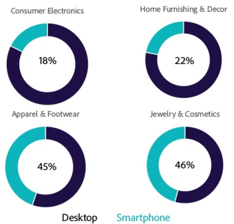 ecommerce sales by device Adobe 2019